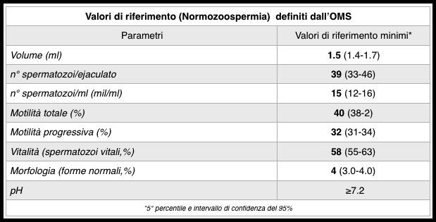 spermiogramma valori di riferimento